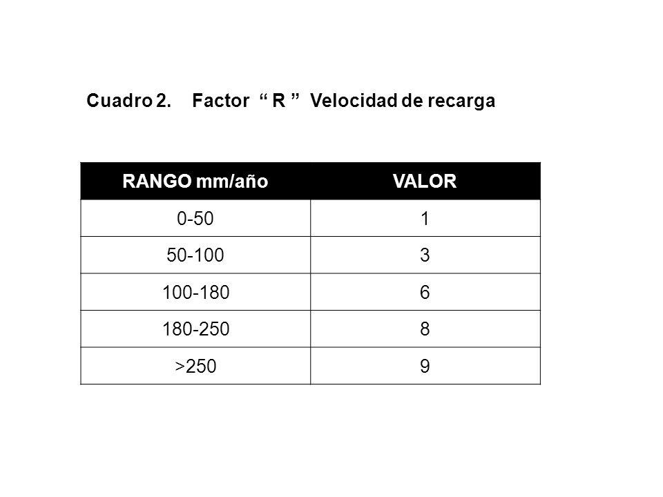 Cuadro 2. Factor R Velocidad de recarga
