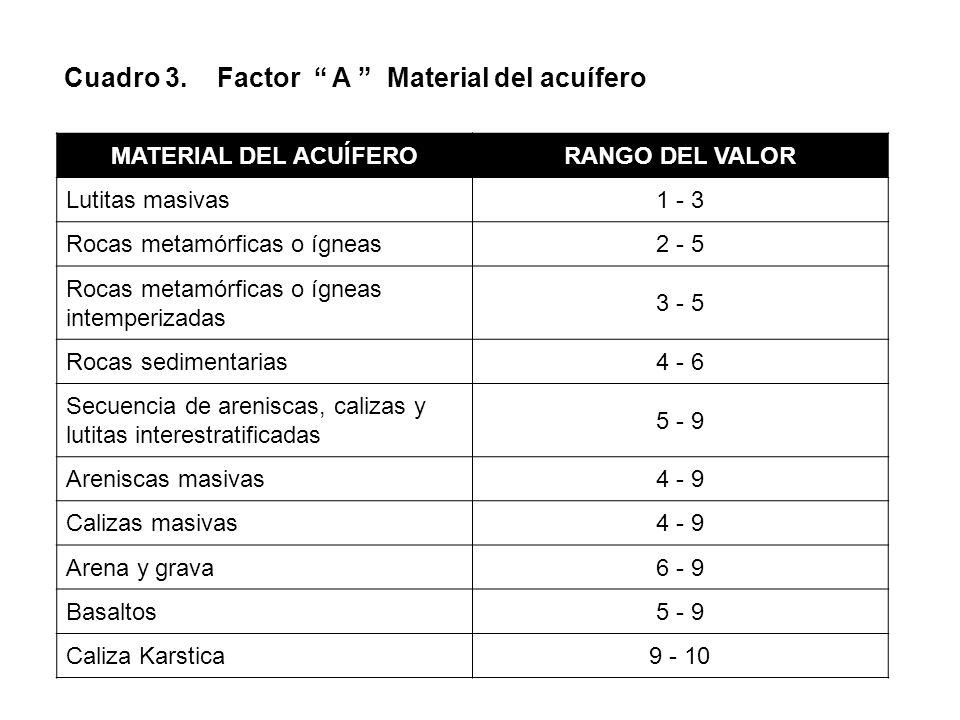 Cuadro 3. Factor A Material del acuífero