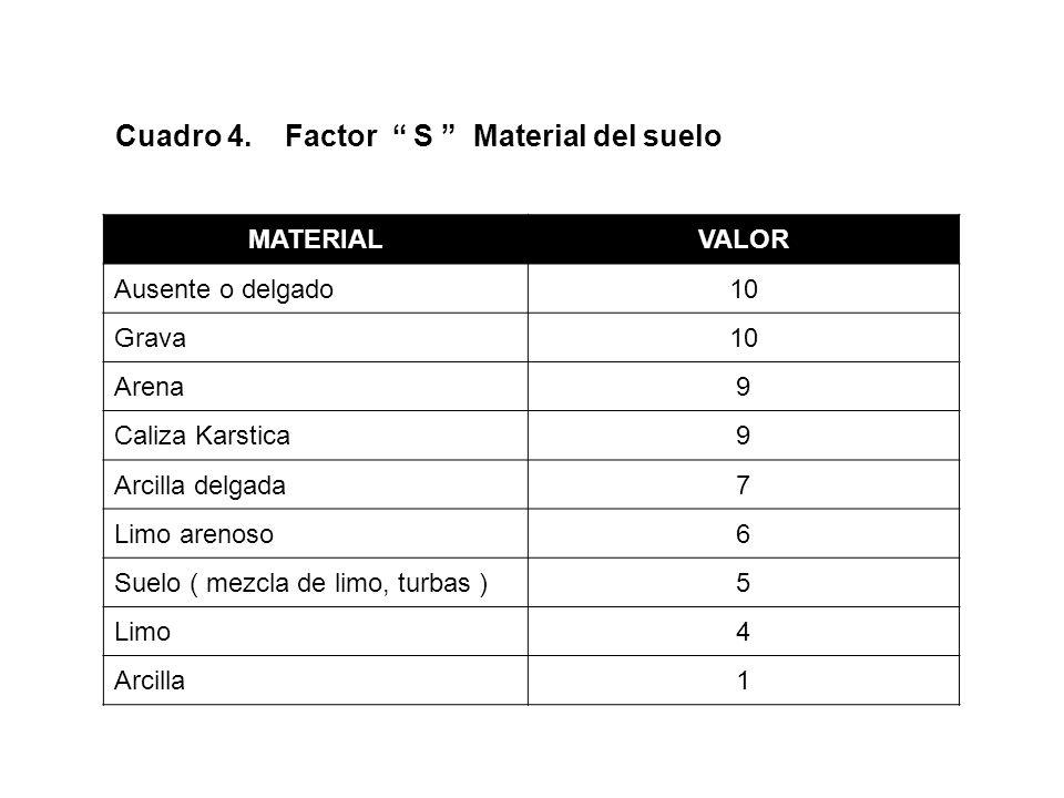 Cuadro 4. Factor S Material del suelo