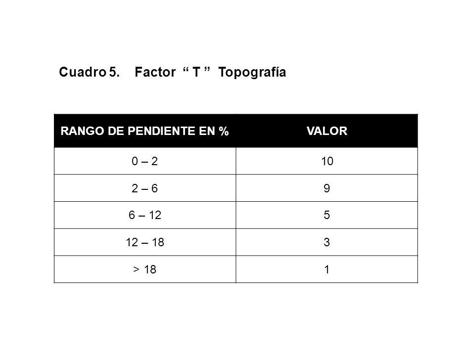 Cuadro 5. Factor T Topografía