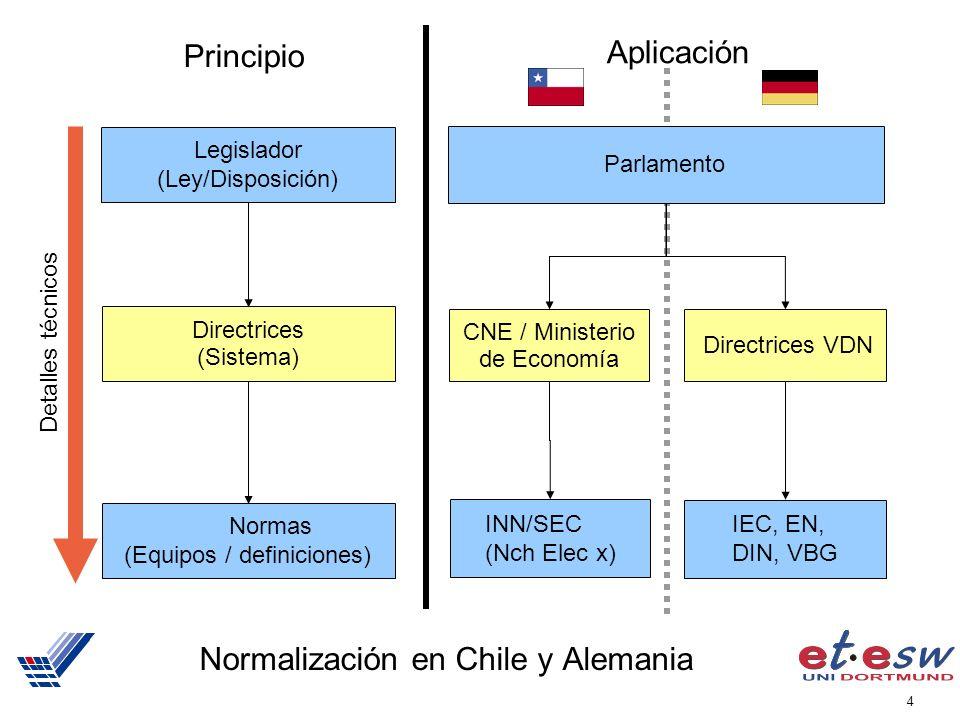 Normalización en Chile y Alemania