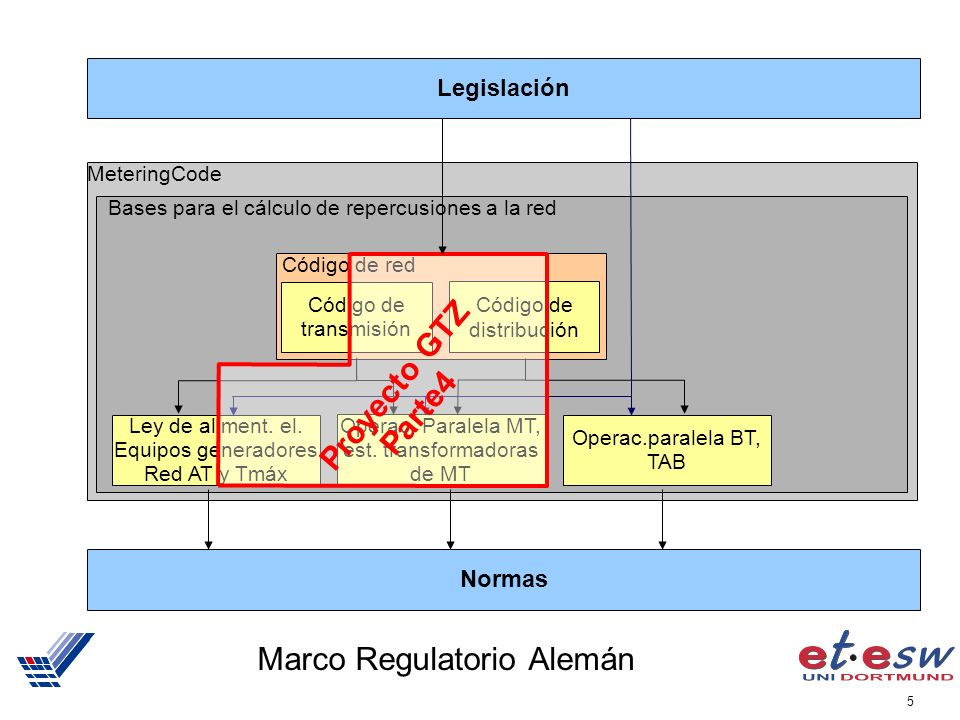 Marco Regulatorio Alemán