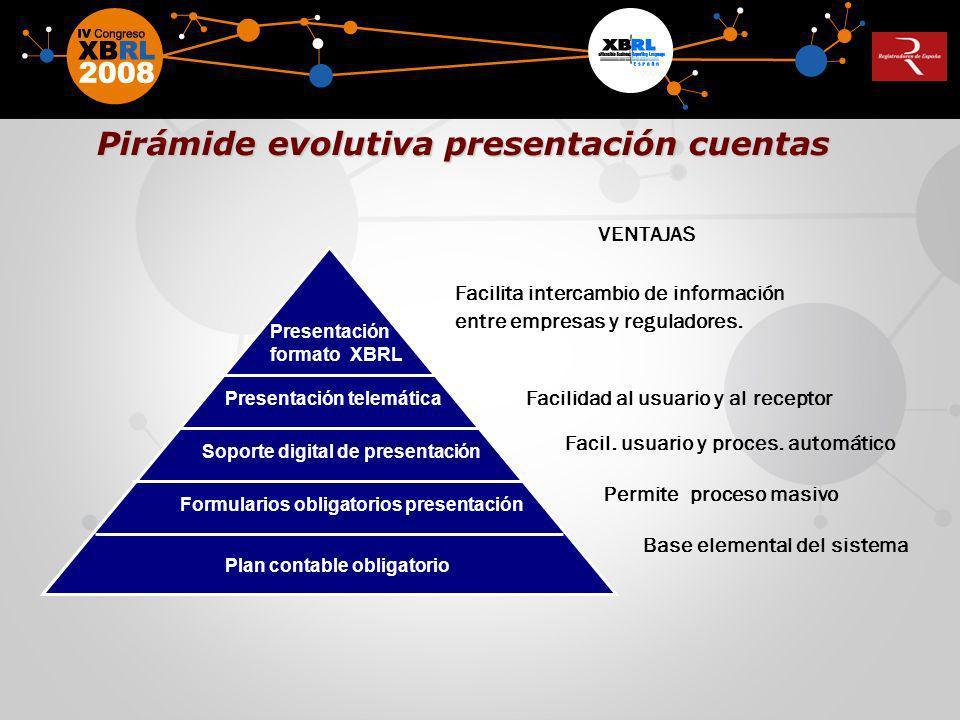 Pirámide evolutiva presentación cuentas