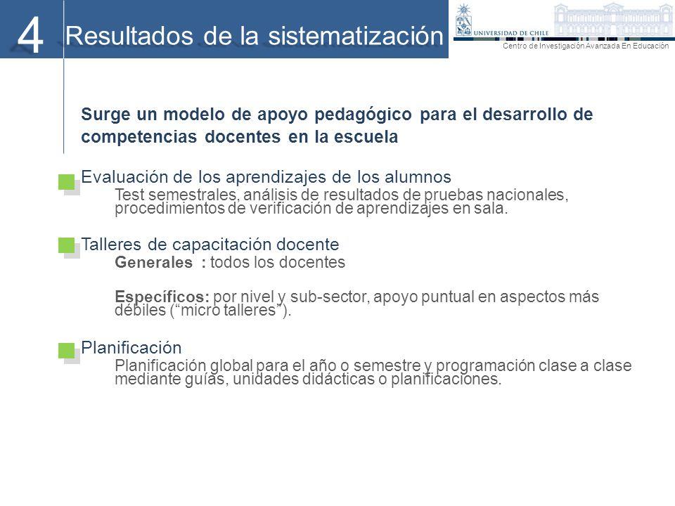 4 Resultados de la sistematización