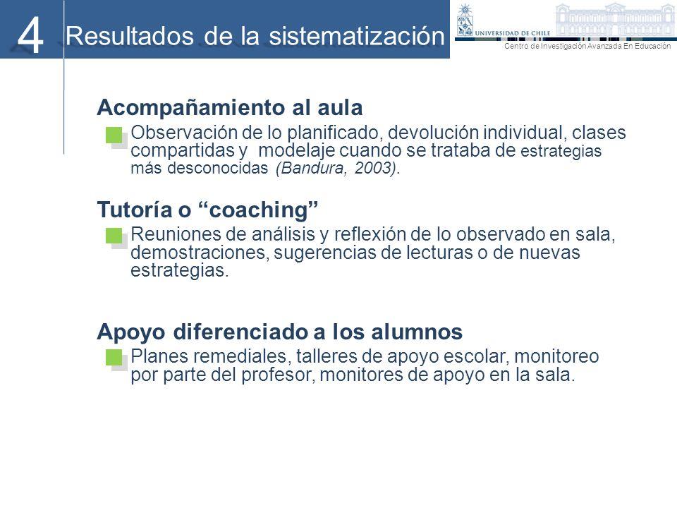 4 Resultados de la sistematización Acompañamiento al aula