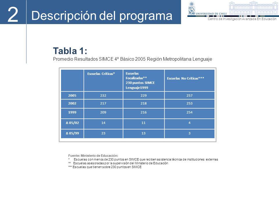 2 Descripción del programa Tabla 1: