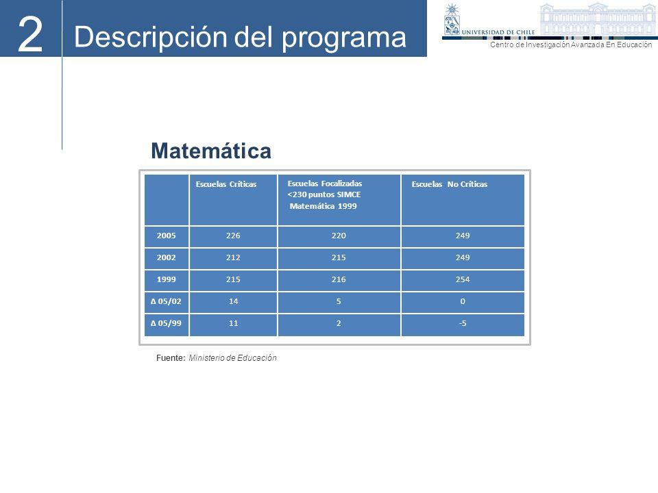 2 Descripción del programa Matemática Escuelas Críticas