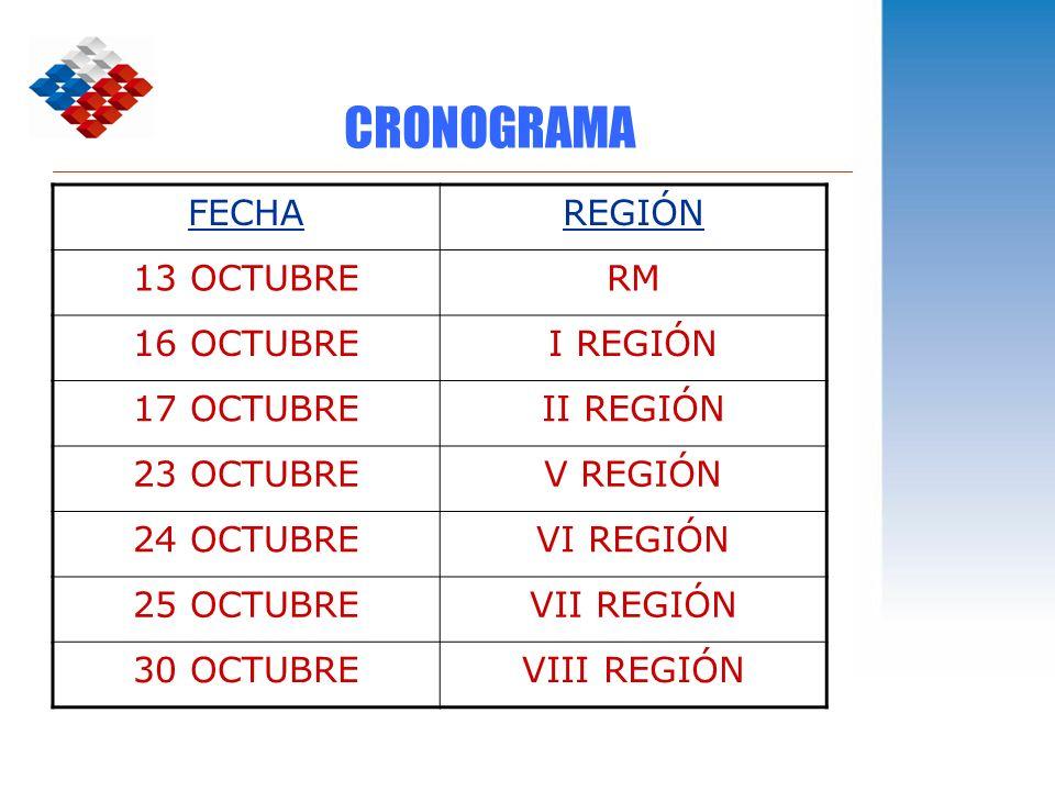CRONOGRAMA FECHA REGIÓN 13 OCTUBRE RM 16 OCTUBRE I REGIÓN 17 OCTUBRE