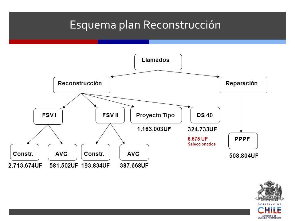 Esquema plan Reconstrucción