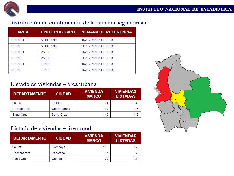 Distribución de combinación de la semana según áreas