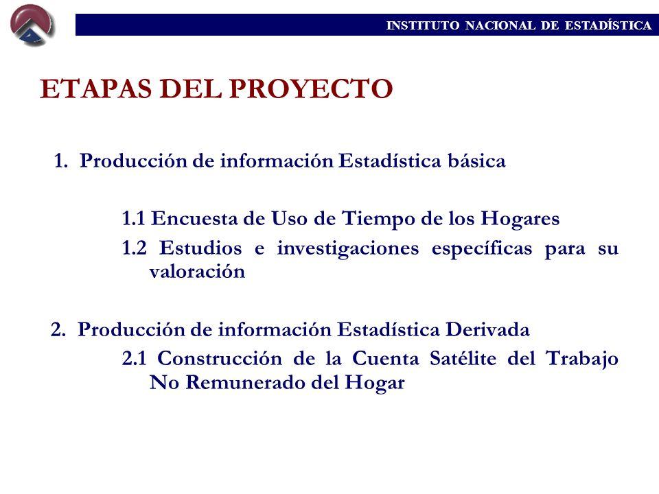 ETAPAS DEL PROYECTO 1.1 Encuesta de Uso de Tiempo de los Hogares