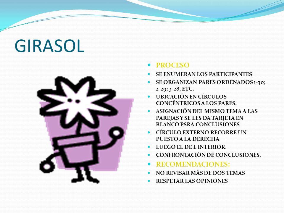 GIRASOL PROCESO RECOMENDACIONES: SE ENUMERAN LOS PARTICIPANTES