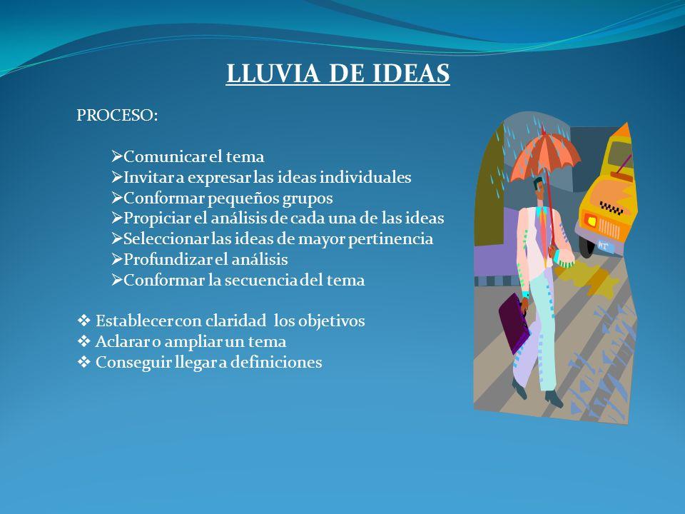 LLUVIA DE IDEAS PROCESO: Comunicar el tema