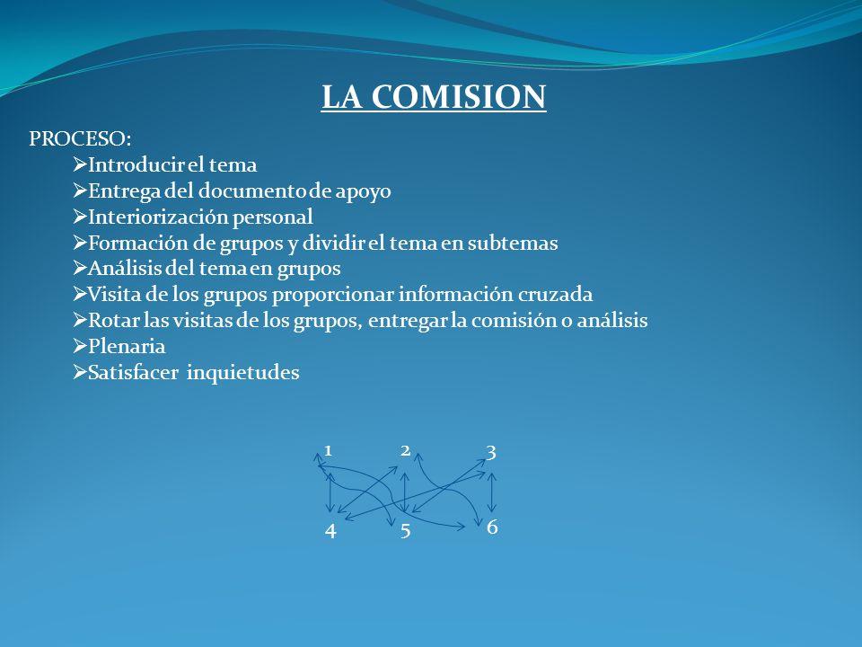 LA COMISION PROCESO: Introducir el tema Entrega del documento de apoyo