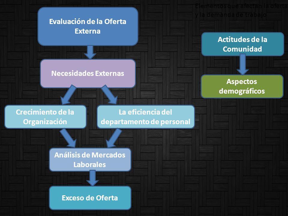 Evaluación de la Oferta Externa