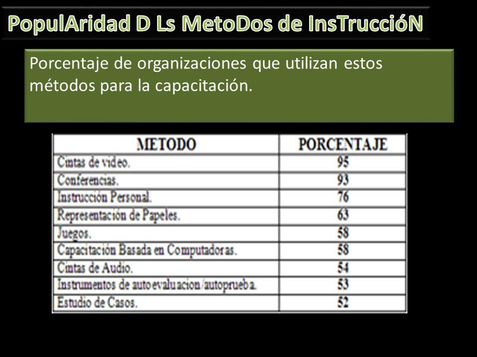 PopulAridad D Ls MetoDos de InsTruccióN