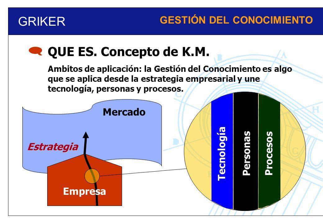  GRIKER QUE ES. Concepto de K.M. GESTIÓN DEL CONOCIMIENTO Mercado