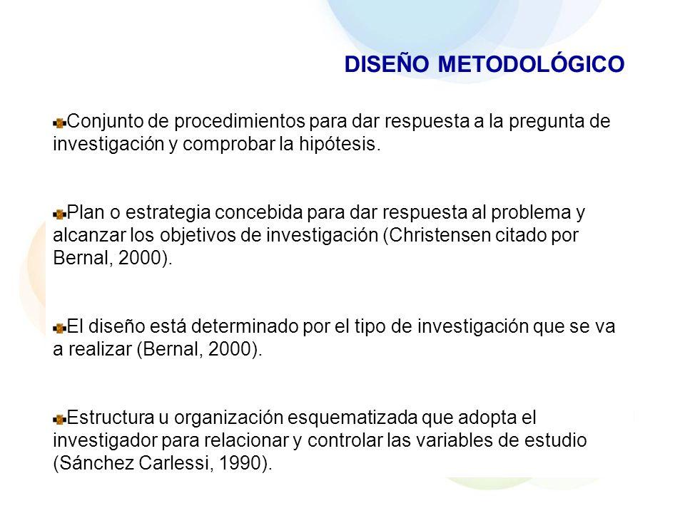 DISEÑO METODOLÓGICOConjunto de procedimientos para dar respuesta a la pregunta de investigación y comprobar la hipótesis.