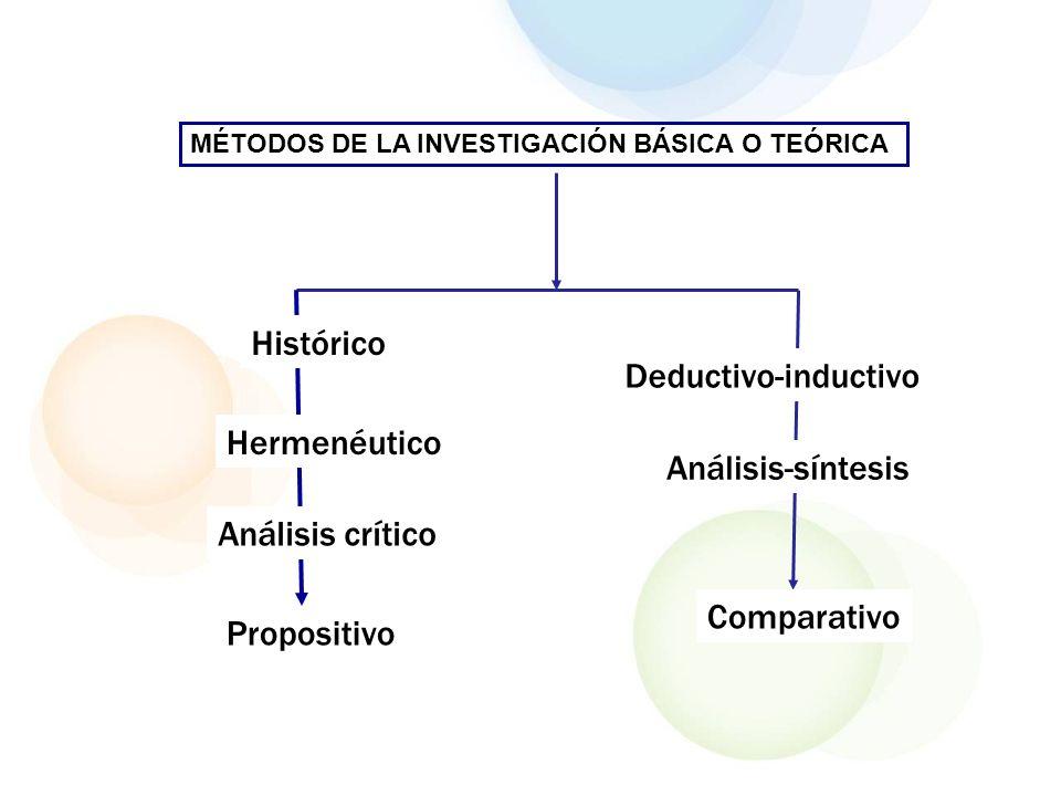 Histórico Deductivo-inductivo Hermenéutico Análisis-síntesis
