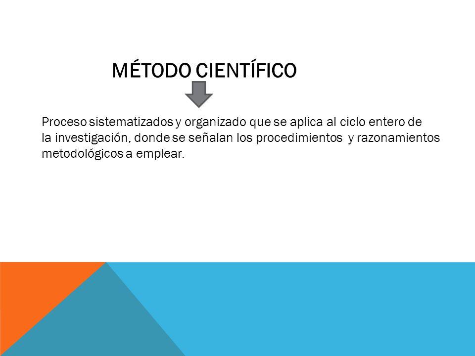MÉTODO CIENTÍFICO Proceso sistematizados y organizado que se aplica al ciclo entero de.