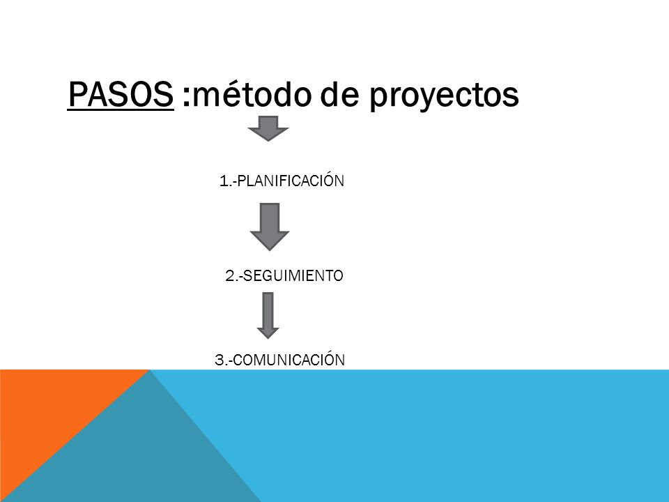 PASOS :método de proyectos