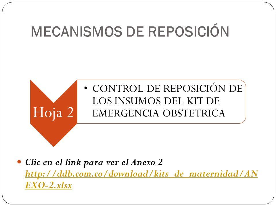 MECANISMOS DE REPOSICIÓN