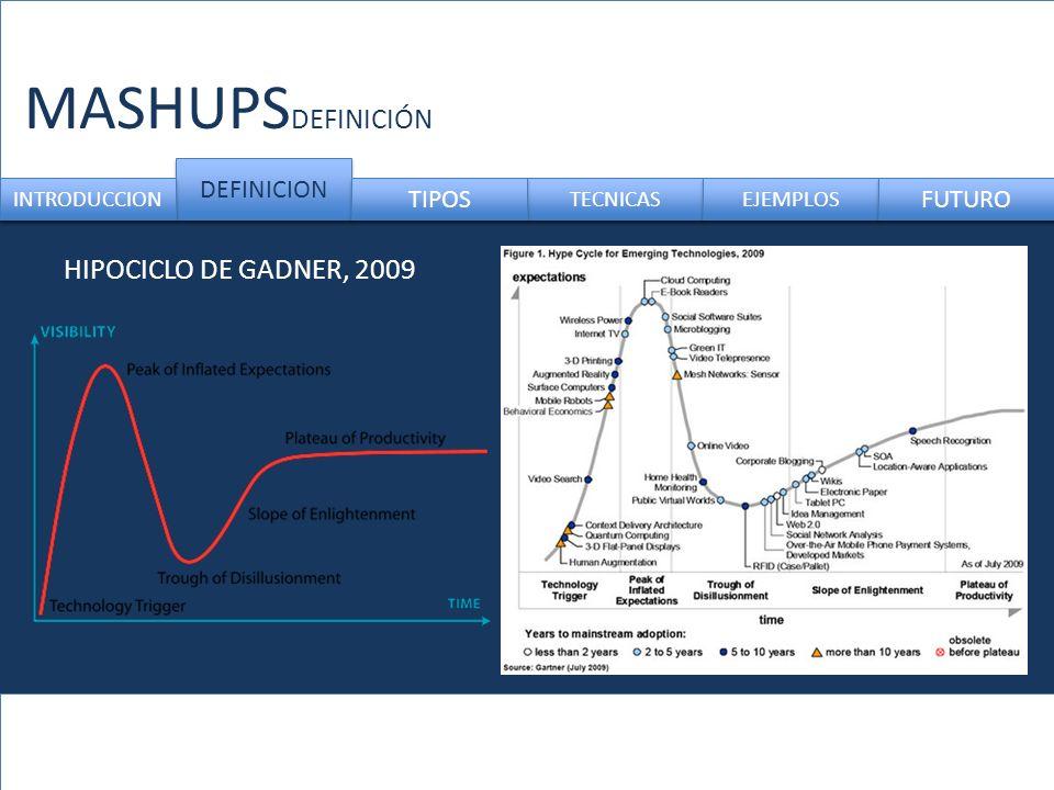 MASHUPSDEFINICIÓN DEFINICION. INTRODUCCION. TIPOS. TECNICAS. EJEMPLOS. FUTURO. HIPOCICLO DE GADNER, 2009.