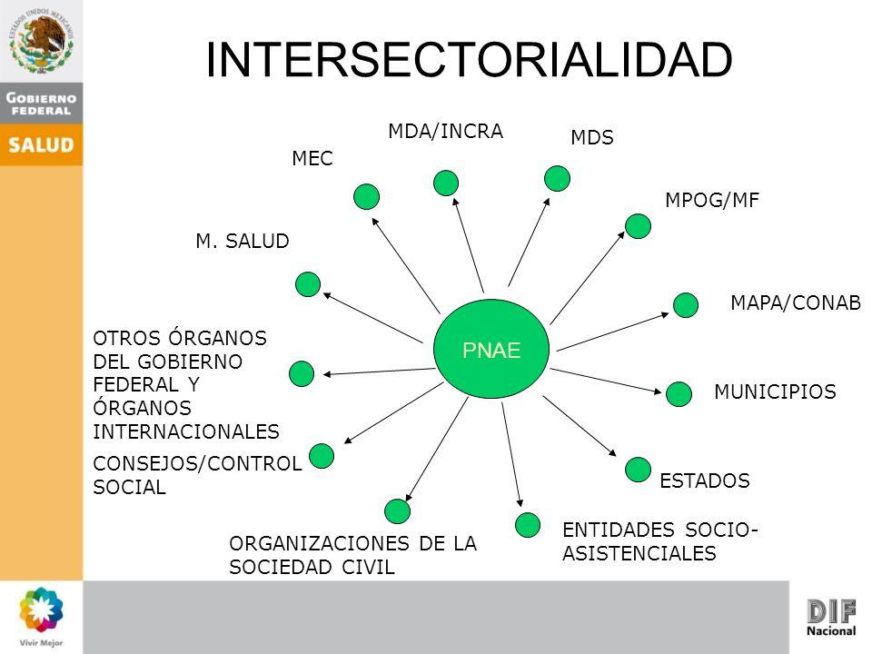 INTERSECTORIALIDAD PNAE MDA/INCRA MDS MEC MPOG/MF M. SALUD MAPA/CONAB