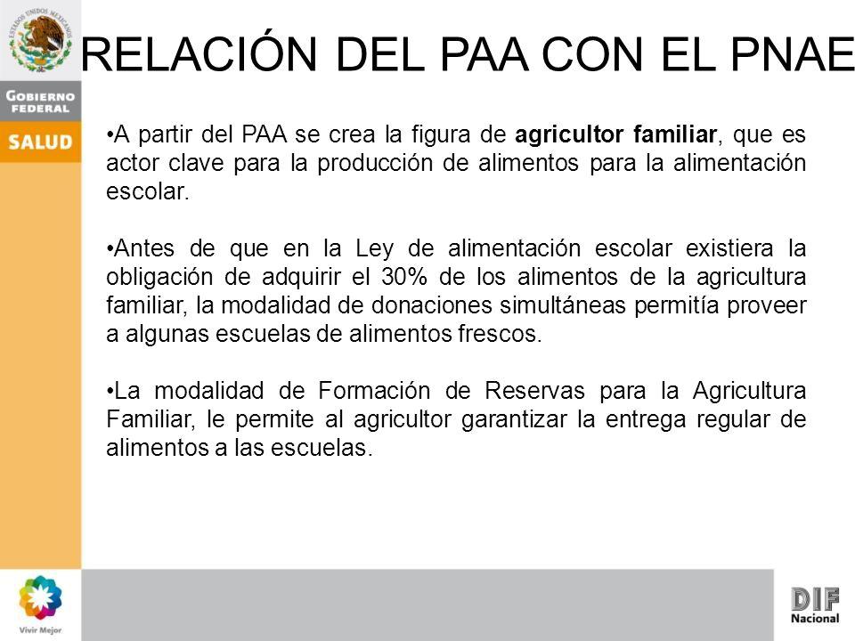 RELACIÓN DEL PAA CON EL PNAE