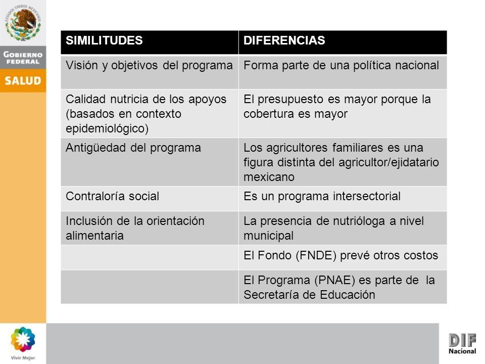 SIMILITUDES DIFERENCIAS. Visión y objetivos del programa. Forma parte de una política nacional.