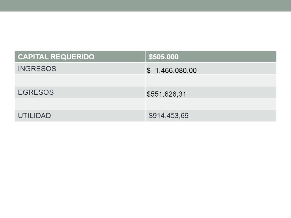 CAPITAL REQUERIDO $505.000 INGRESOS EGRESOS UTILIDAD $914.453,69