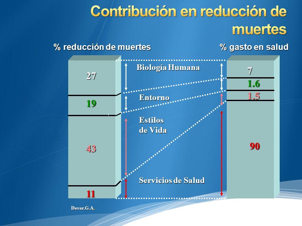 Contribución en reducción de muertes