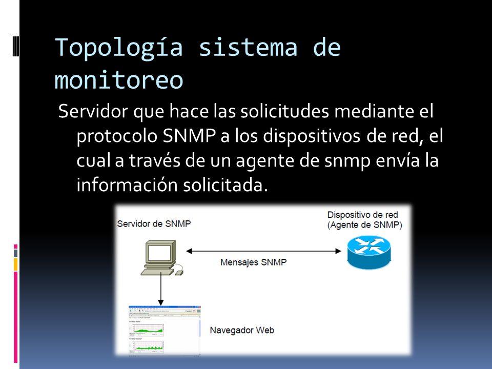 Topología sistema de monitoreo