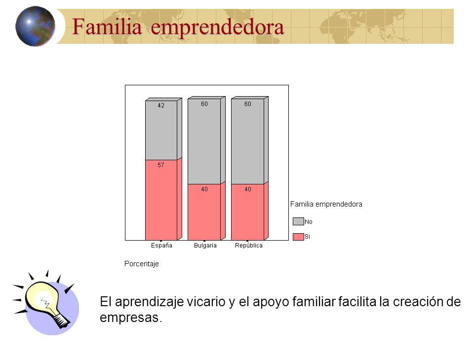 Familia emprendedora El aprendizaje vicario y el apoyo familiar facilita la creación de empresas.