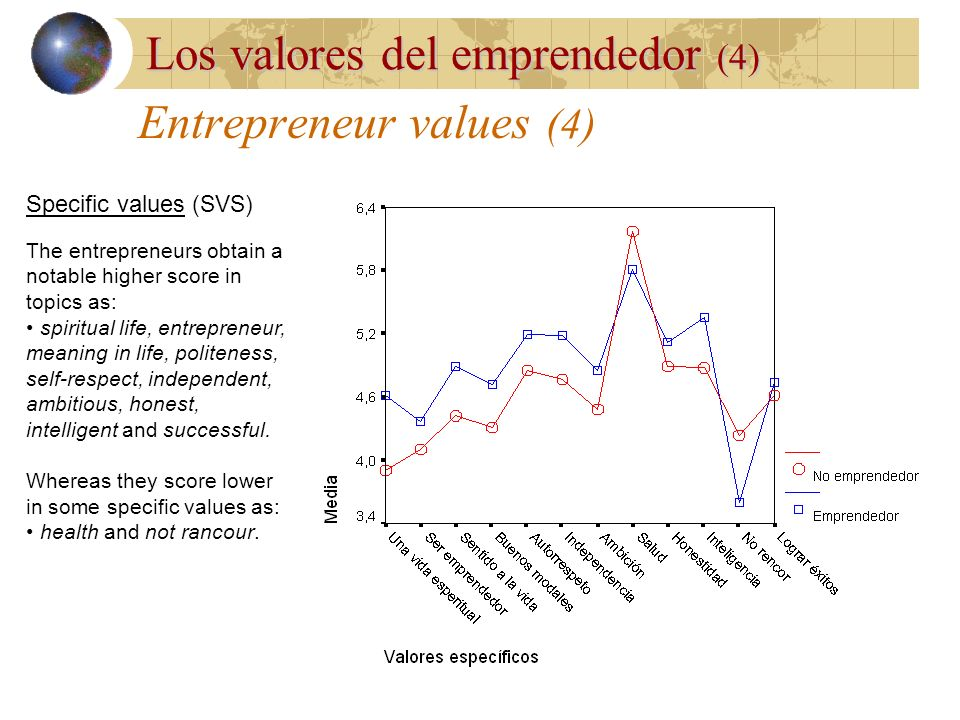 Entrepreneur values (4)