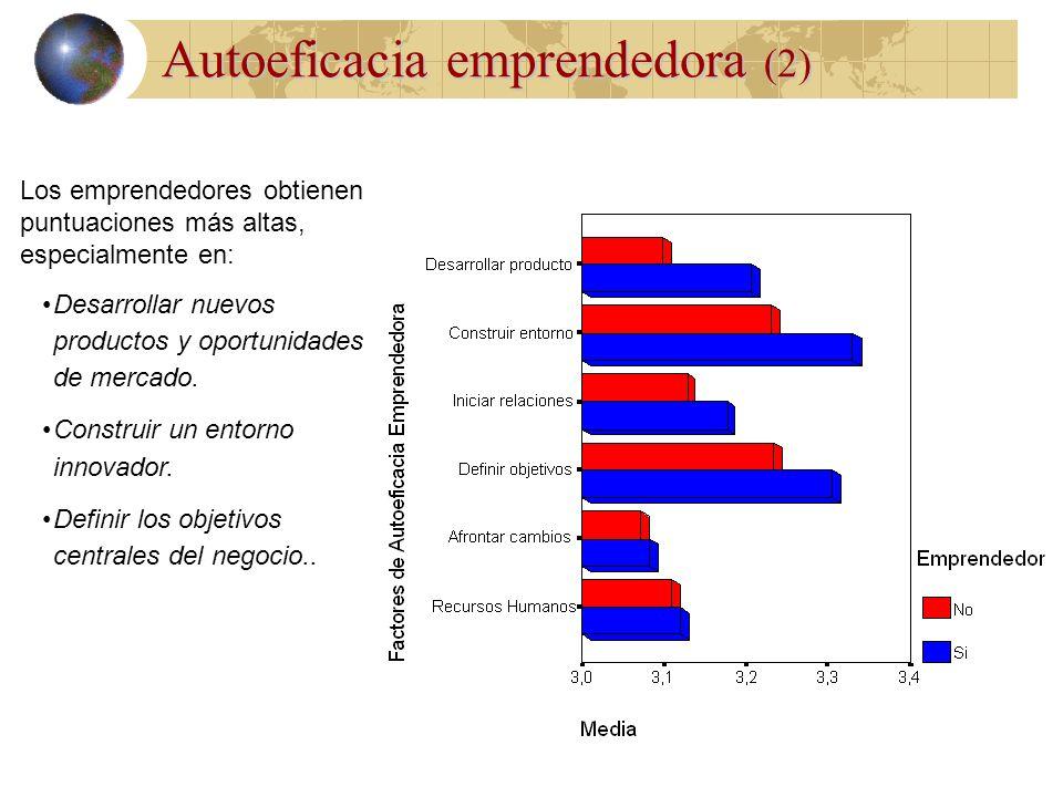 Autoeficacia emprendedora (2)