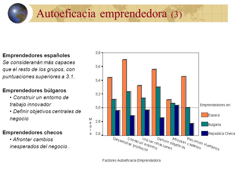 Autoeficacia emprendedora (3 )