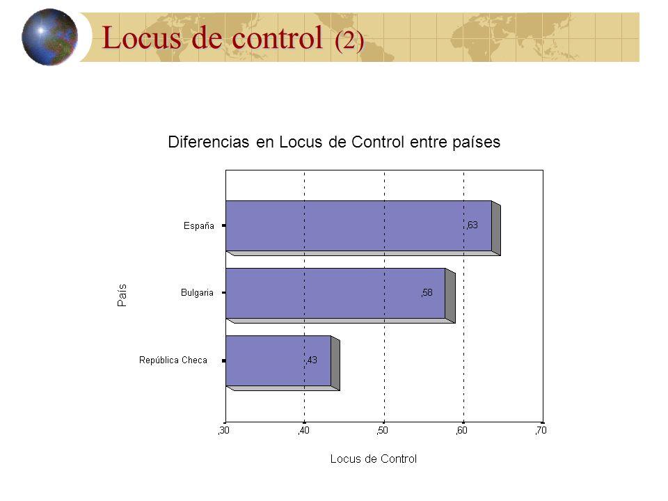 Diferencias en Locus de Control entre países