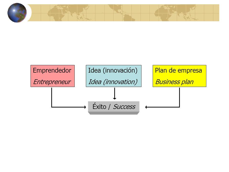 Emprendedor Entrepreneur. Idea (innovación) Idea (innovation) Plan de empresa.