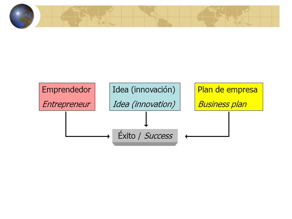 EmprendedorEntrepreneur.Idea (innovación) Idea (innovation) Plan de empresa.