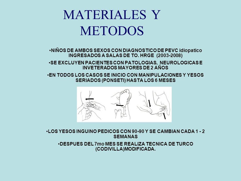 MATERIALES Y METODOS NIÑOS DE AMBOS SEXOS CON DIAGNOSTICO DE PEVC idiopatico INGRESADOS A SALAS DE TO. HRGE (2003-2008)