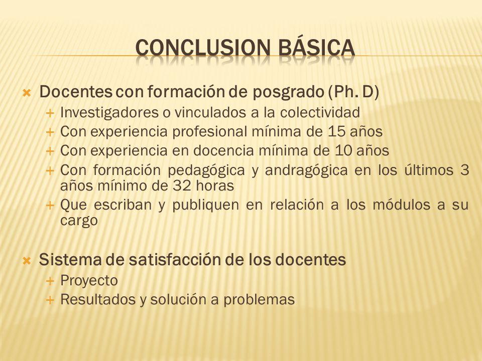 Conclusion básica Docentes con formación de posgrado (Ph. D)