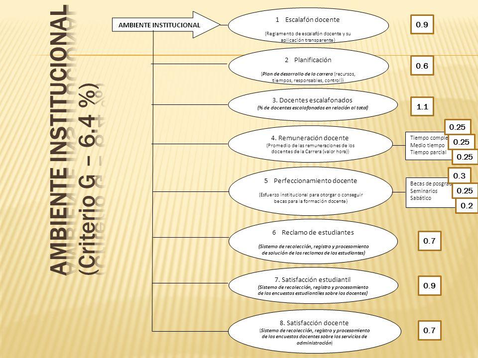 AMBIENTE INSTITUCIONAL (Criterio G – 6.4 %)