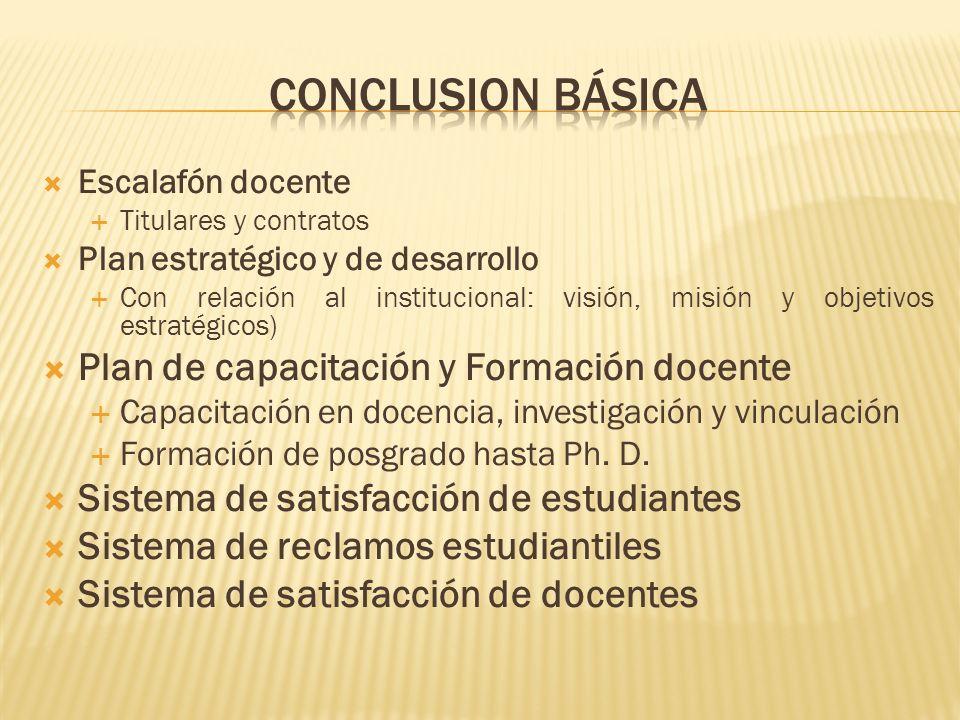 Conclusion básica Plan de capacitación y Formación docente