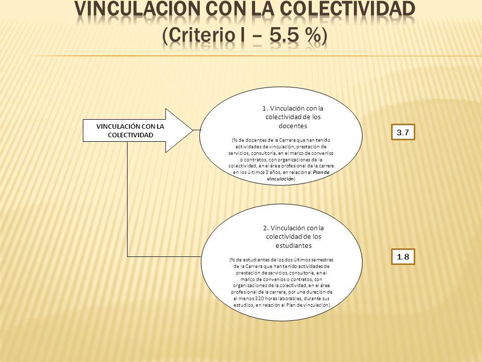 VINCULACIÓN CON LA COLECTIVIDAD (Criterio I – 5.5 %)