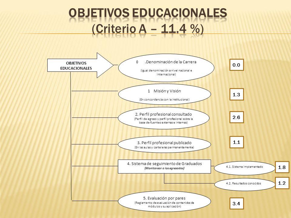 OBJETIVOS EDUCACIONALES (Criterio A – 11.4 %)