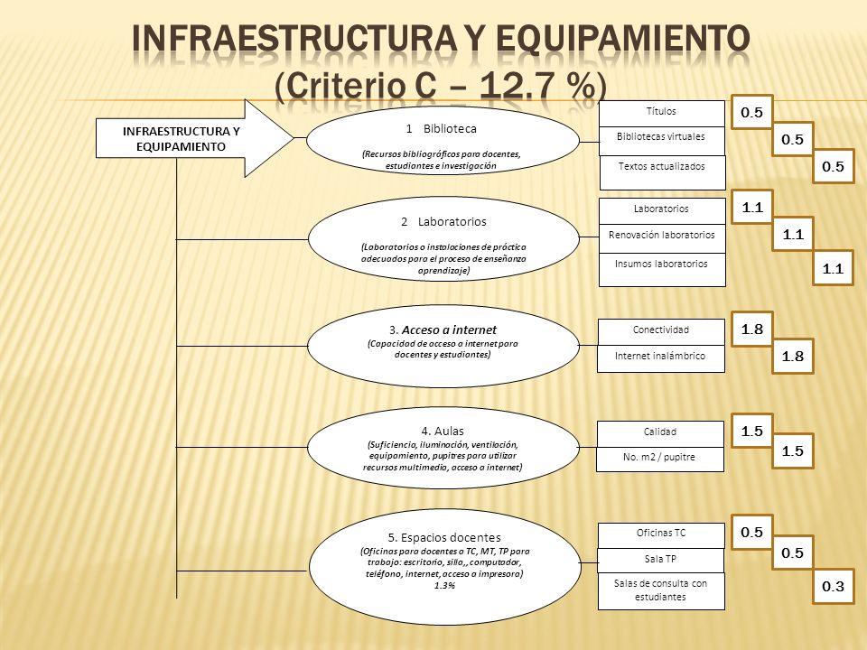 INFRAESTRUCTURA Y EQUIPAMIENTO (Criterio C – 12.7 %)