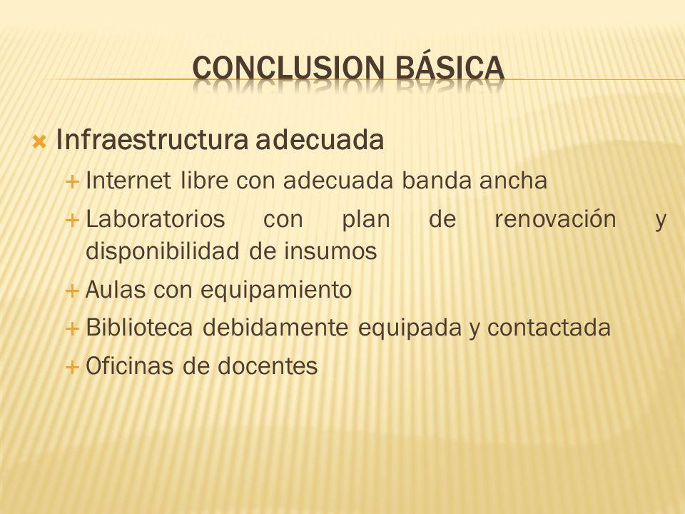 Conclusion básica Infraestructura adecuada
