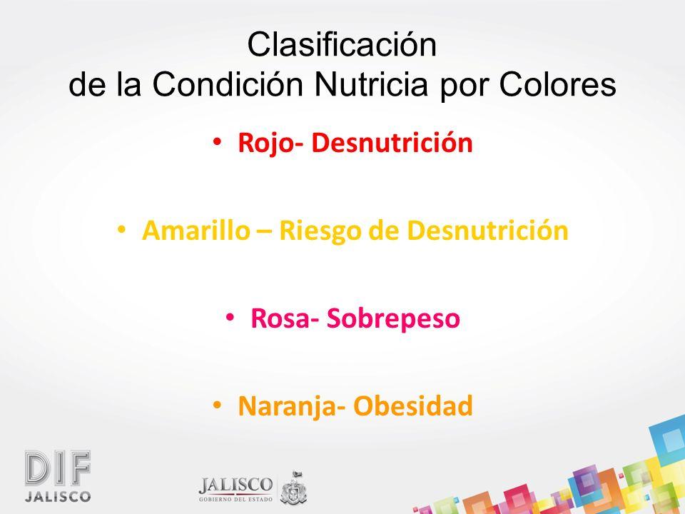 Clasificación de la Condición Nutricia por Colores