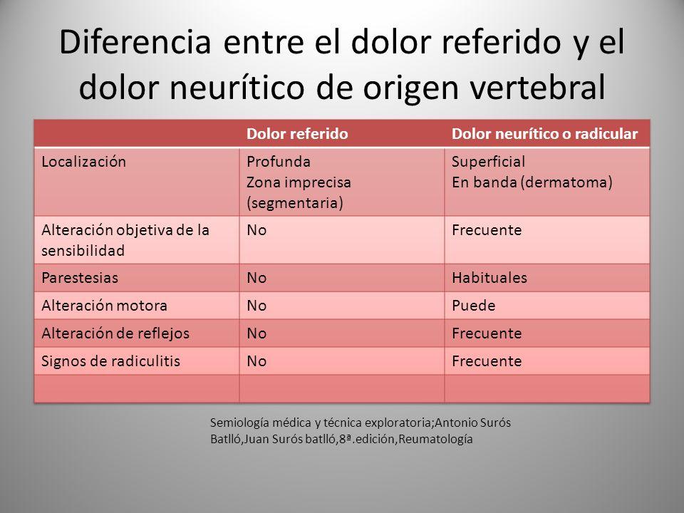 Diferencia entre el dolor referido y el dolor neurítico de origen vertebral